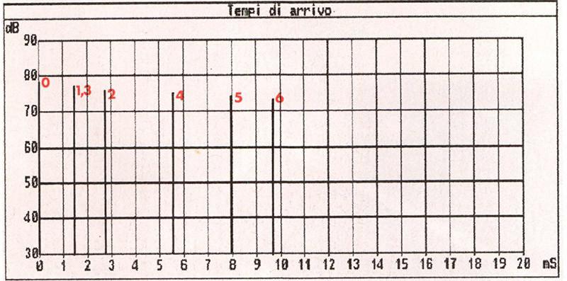 Figura 6 - Grafico delle prime sei riflessioni. In ascissa è indicato il ritardo rispetto al suono diretto, mentre in ordinata è riportata l'intensità in dB spl di ogni singolo segnale, ammesso che il diffusore emetta un livello dì 90 dB ad 1 metro.
