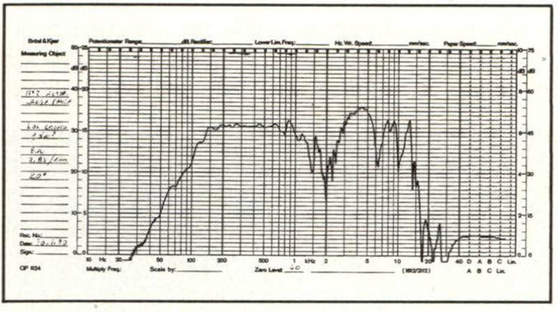 Figura 3B - Curva dì risposta in camera anecoica del box di fig. 3A: il microfono è stato spostato dall'asse dei due altoparlanti.