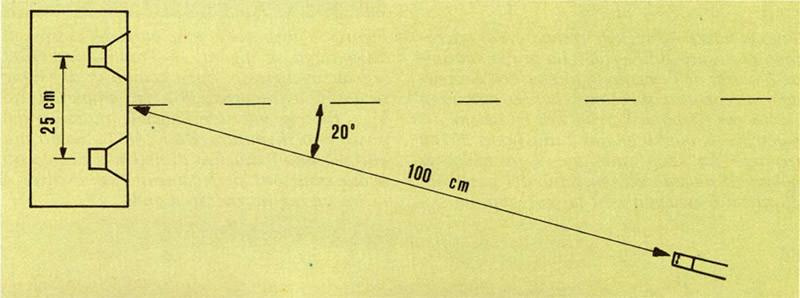 Figura 3C - Schema della disposizione di misura per l'altoparlante in figura 3B. In queste condizioni le distanze dei due altoparlanti dal microfono differiscono tra loro di circa 8,6 cm. Le frequenze di attenuazione corrispondenti saranno di N 344 Fm = Hz (N = 7; 3; 5; ...) che, nel nostro caso, risultano essere 2, 6, 10 kHz.