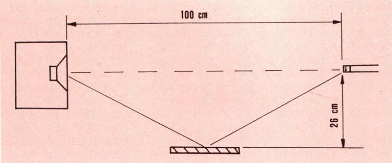 """Figura 4C - Schema della disposizione di misura per l'alto parlante in figura 4B. Le onde sonore riflesse sul pannello raggiungono il mi crofono dopo aver percorso 2. V 502+262 cm. La differenza di per corso tra le emissio ni diretta e riflessa è di circa 12,7 cm, e le frequenze di massima attenuazione saranno: N 344 Fm = — Hz (N = 1; 3; 5; ...) """""""" 2 0,127 Nel nostro caso F, = 1354 Hz; F2 = 4062 Hz; F3 = 6771 Hz; F, = 9480 Hz."""