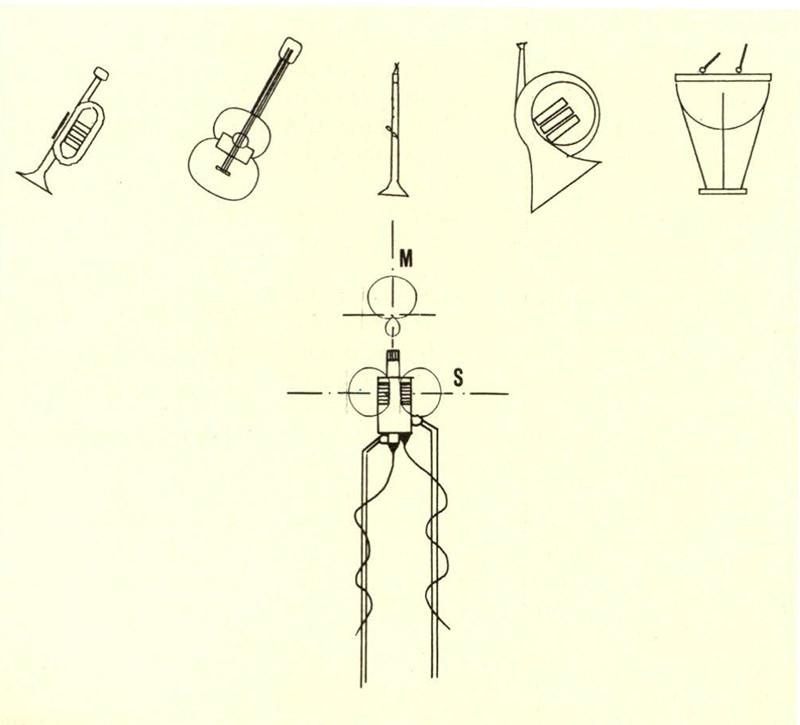Figura 6 - Ripresa sonora con microfoni coincidenti: combinazione Mid- Side.