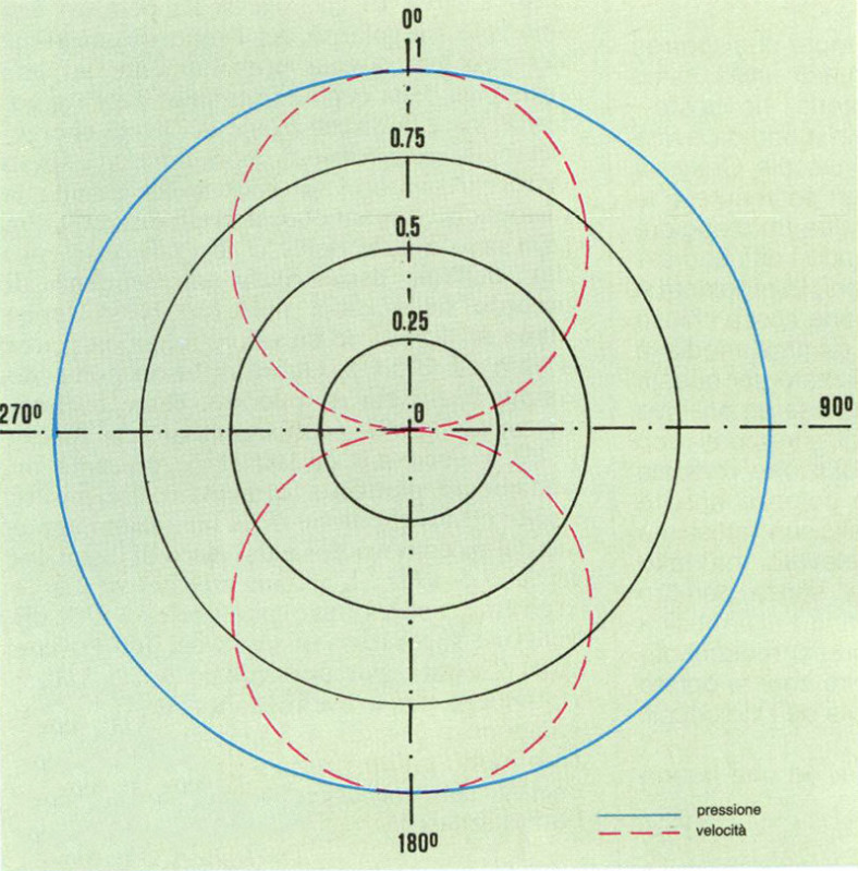 Figura 1 Microfoni a pressione ed a velocità: diagrammi polari.