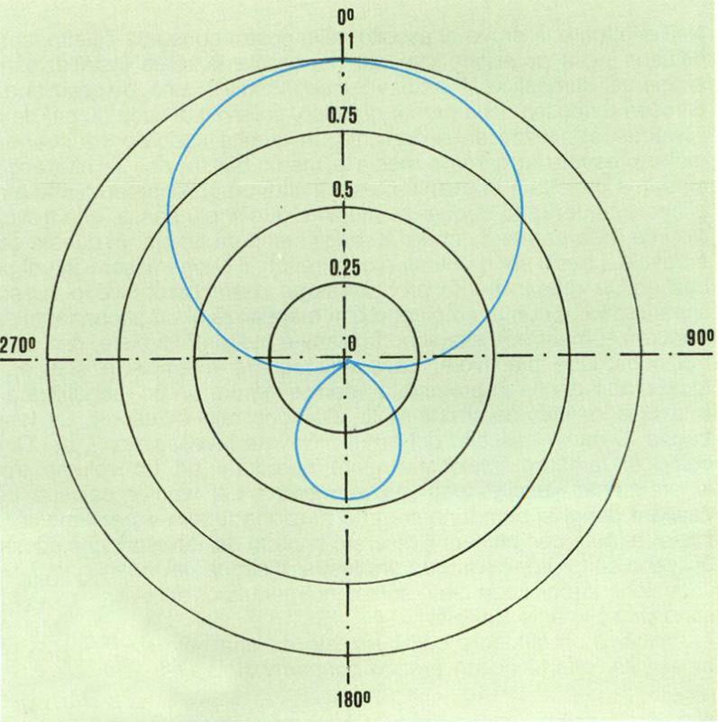 Figura 2 Microfono unidirezionale: diagramma polare per0<A<0,5.