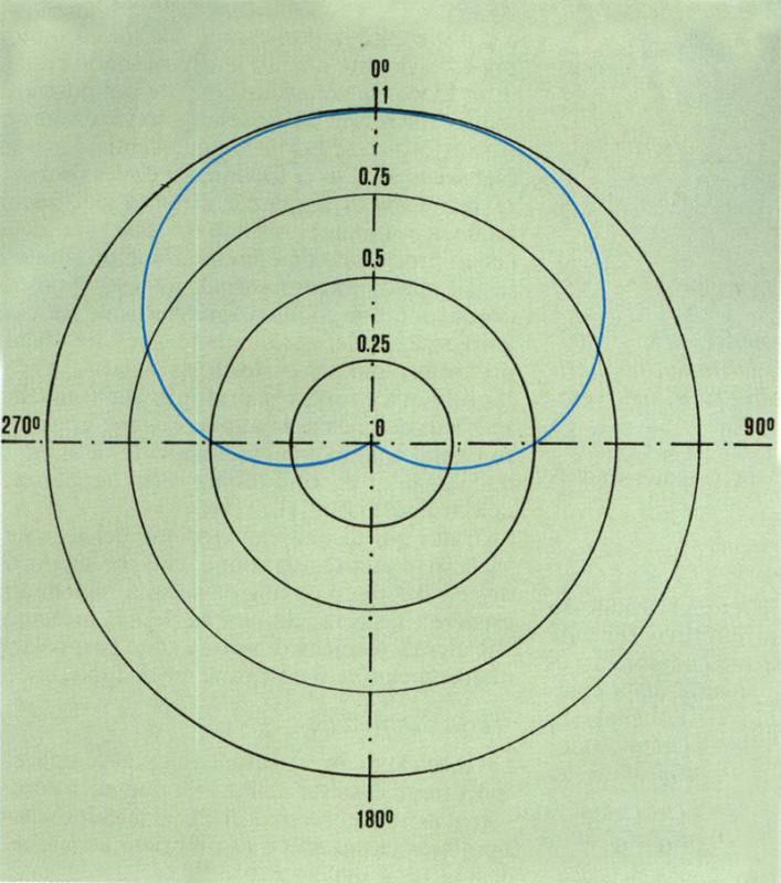 Figura 3 Microfono cardioide (A=0,5): diagramma polare.