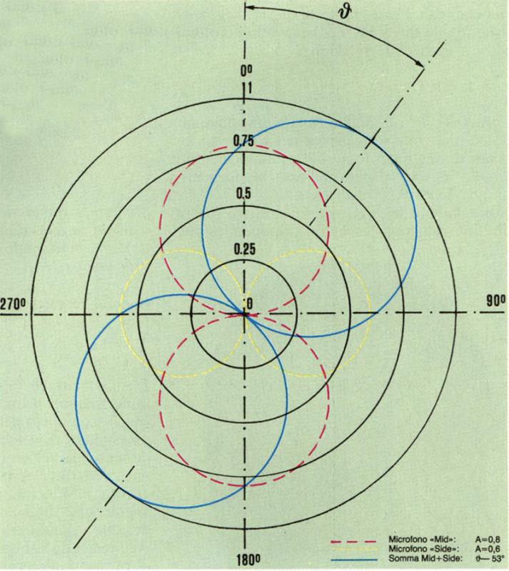 Figura 4 Combinazione line are dì due microfoni a velocità incrociati e diagramma polare risultante.