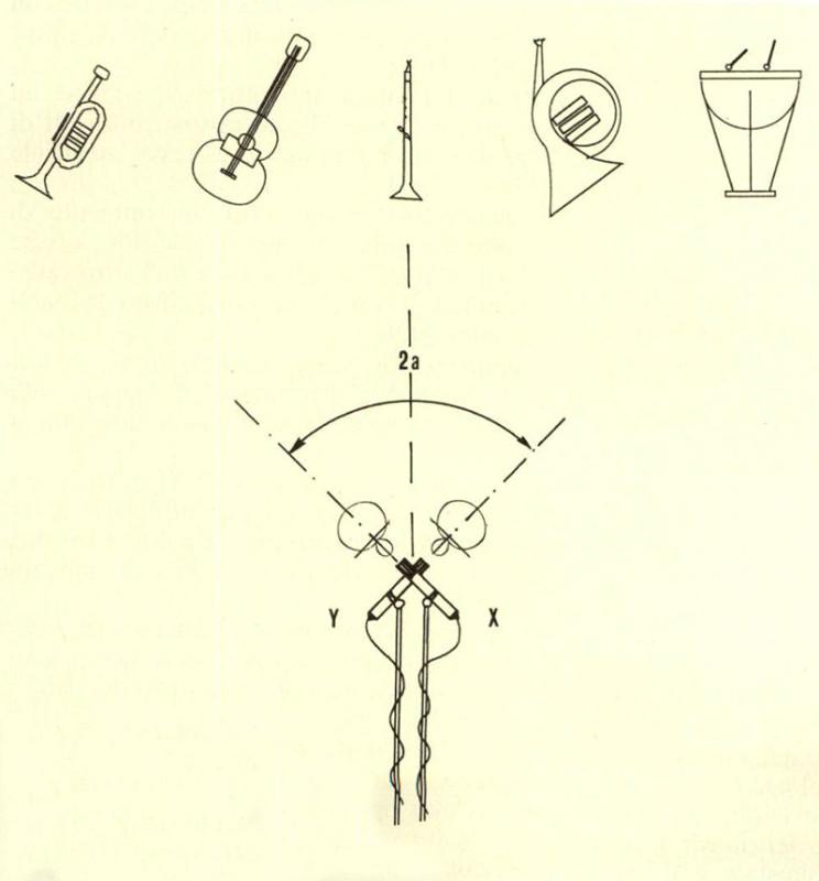 Figura 5 - Ripresa sonora con microfoni coincidenti: combinazione X-Y.