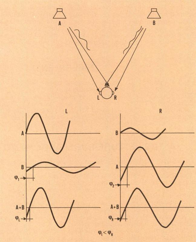Figura 7 - Due sorgenti della stessa frequenza e fase, ma di ampiezza diversa si combinano alle orecchie producendo ampiezze uguali e differenze di fase. Il segnale con ampiezza superiore produce un anticipo di fase all'orecchio più vicino.