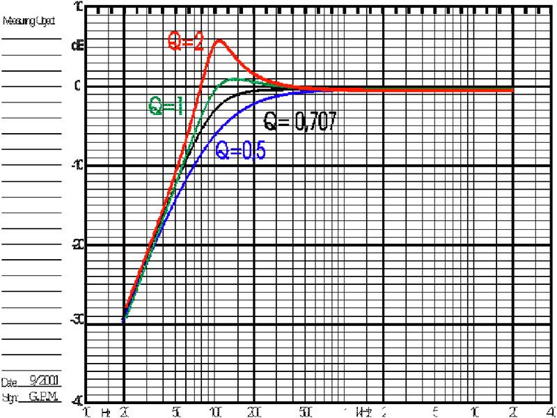 Fig. 4. Risposte al variare del Qtc.
