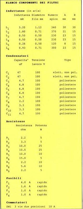 Elenco dei componenti dei filtri