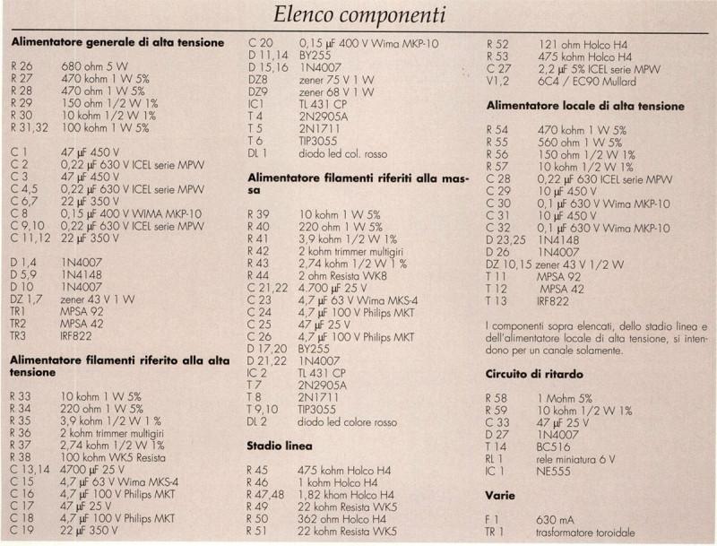 Elenco dei componenti.