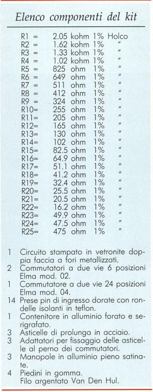 Elenco componenti del kit
