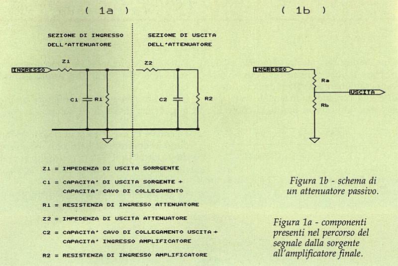 Figura 1a - componenti presenti nel percorso del segnale dalla sorgente all'amplificatore finale.