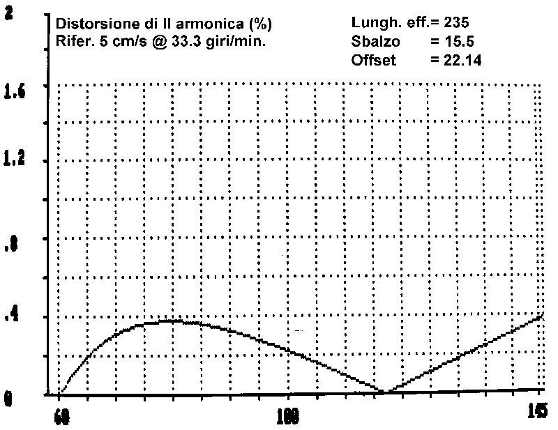 """Figura 3· Come figura 2, ma geometria """"alla Stevenson """"."""
