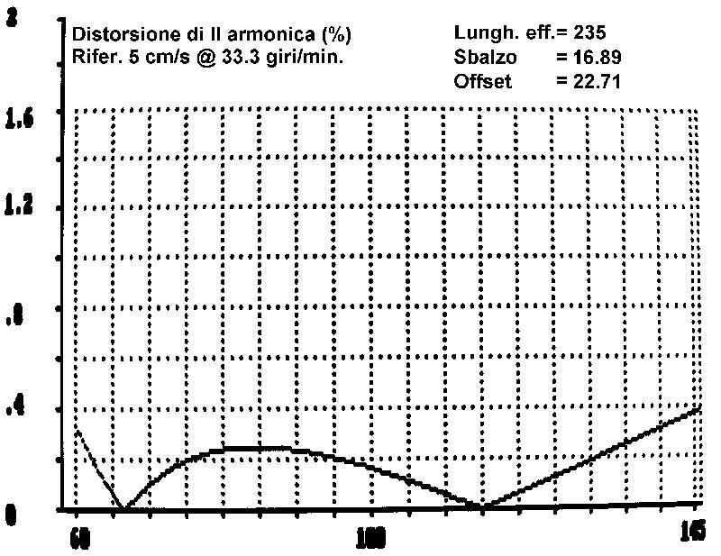 """Figura 4. Come figura 4, ma geometria """"alla Bauer""""."""