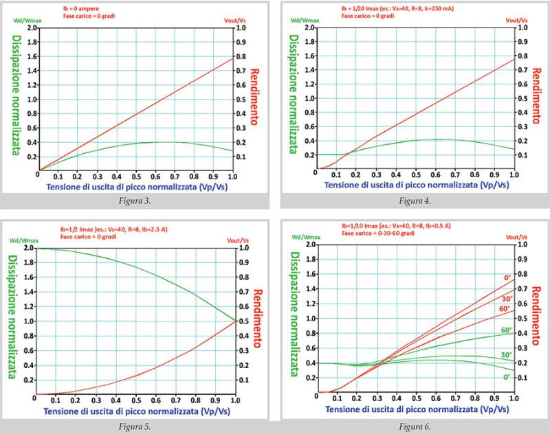 """In un amplificatore rendimento e potenza dissipata sono strettamente legati alla corrente di polarizzazione, determinando alcuni dei cardini di base del progetto (in primo luogo il dimensionamento delle sezioni). I grafici riportano, su scale normalizzate, l'andamento di rendimento e dissipazione per alcuni valori significativi di corrente di polarizzazione, da un ventesimo della corrente di picco (classe """"AB"""") ad 1/2 (classe """"A""""), includendo il caso di un carico reattivo (per Ib=1/10 Imax e fase pari a 30 e 60 gradi). Si può notare che il """"record"""" del rendimento di un finale tradizionale va assegnato alla classe """"B"""", con il 78.5% a piena modulazione teorica, mentre nelle stesse condizioni un finale in classe A trasferisce sul carico solo il 50% della potenza che assorbe dall'alimentatore. Tuttavia l'area delle ascisse maggiori di 0.9-0.95 Vs è inutilizzabile per la resistenza di chiusura mai nulla dei dispositivi finali, inoltre possono intervenire altri fattori (es.: ripple di alimentazione). Per polarizzazioni maggiori di circa 1/10 della corrente di picco si ha di norma che la potenza dissipata decresce con l'aumentare della tensione erogata in uscita."""