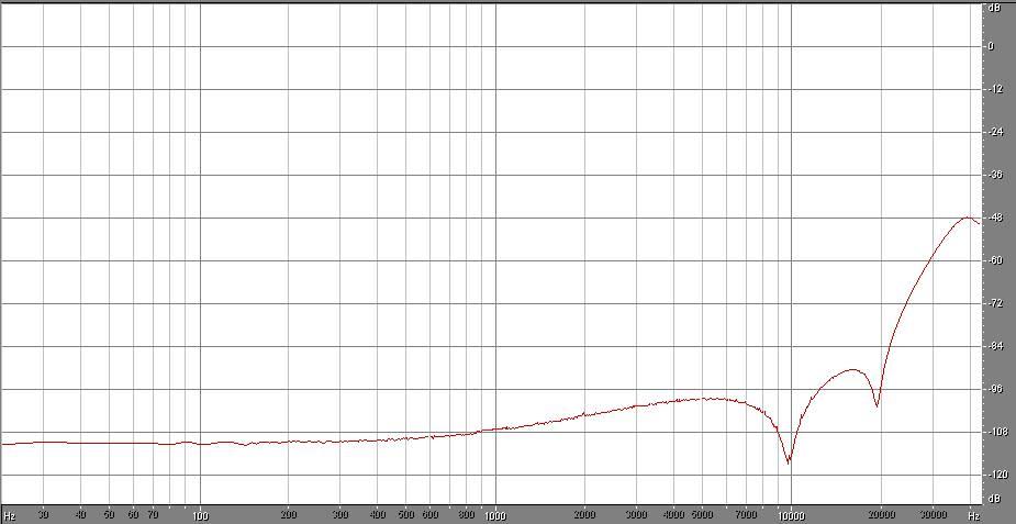 tipica densità lineare di rumore per il DSD64