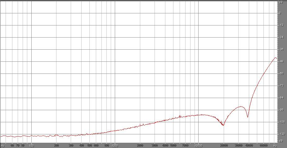 tipica densità lineare di rumore per il DSD128