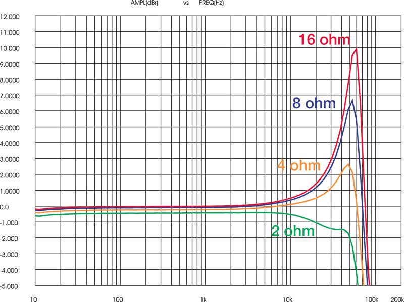 Figura 13 - Il grafico mostra come cambia la risposta alle frequenze  oltre i 20 kHz nel caso dei finali digitali sensibili alle variazioni del modulo di impedenza dei tweeter ad esso collegati.