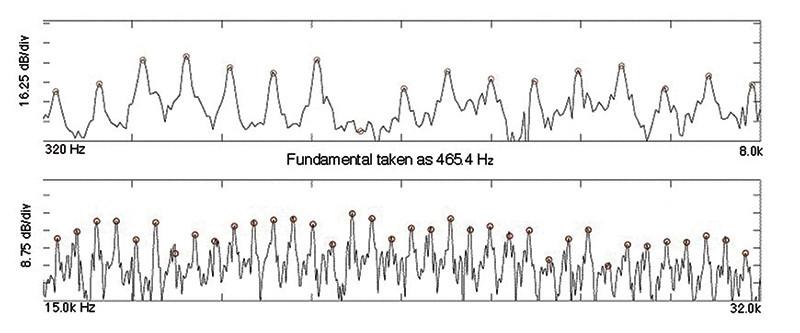 Figura 2 - Lo spettro di Figura 1 è stato suddiviso in quattro bande: qui sono rappresentate le prime due da 320 a 8k Hz e da 15 a 32 kHz. I pallini tondi sono dei marcatori di armoniche (fonte Journal of Neurophysiology).
