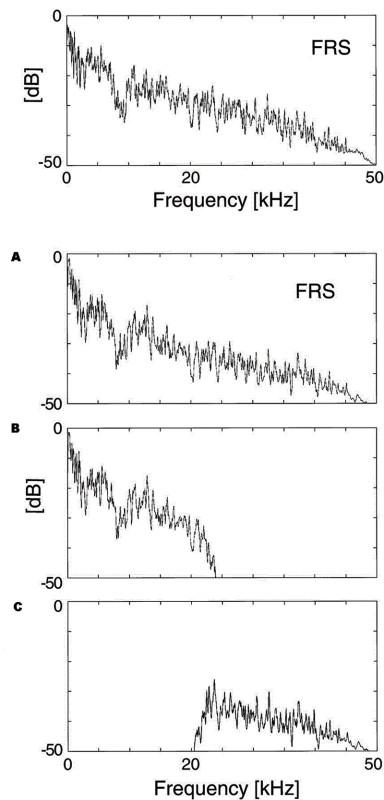 """Figura 6 - Lo spettro in frequenza del brano di musica """"gamelan"""" utilizzato come campione si estende sino ai 50 kHz. In alto nella sua raffigurazione originale e in """"A"""" come riprodotto nel punto di ascolto. Il brano è stato diviso in due parti filtrate a circa 22 kHz ottenendo due segnali """"B"""" e """"C"""". Il segnale """"B"""" rappresenta il suono in banda audio sotto i 22 kHz, mentre il segnale """"C"""" è la parte oltre i 22 kHz."""