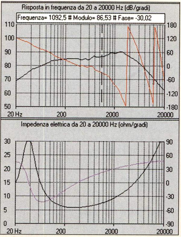 Figura 4 - Simulazione della risposta in frequenza, fase e impedenza del P17RCY.