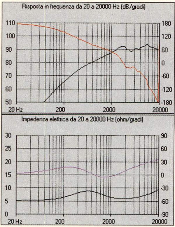 Figura 5 - Simulazione della risposta in frequenza, fase e impedenza del D28/2.