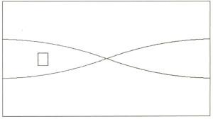 Figura 2 - Per L ≅ λ/2,L ≅ λ, L ≅ 2/3 λ, ecc. compaiono delle onde stazionarie. Qui L è il lato maggiore della stanza, ma un analogo discorso si può fare anche per il lato minore.
