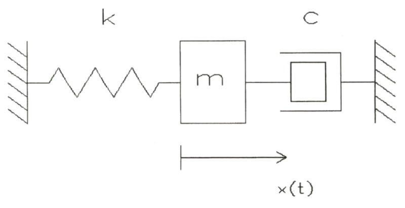 Figura 5 - L'altoparlante montato in cassa si comporta come un \ sistema meccanico del \ secondo ordine, quindi \ può essere rappresentato ^N efficacemente come un v^ sistema composto da una massa, una molla, uno smorzatore viscoso.