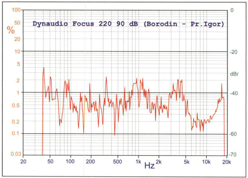 """Figura 6. Come figura 5, ma il passaggio musicale qui impiegato è stato prelevato dal """"Principe Igor"""" di Borodin. Notare il considerevole grado di """"parentela"""" con la curva di figura 5, ed il parallelo legame che sussiste, pur a quote ovviamente differenziate per frequenza (la distorsione locale dipende ovviamente dal livello locale, e questo cambia nei casi esaminati), tra queste curve e la misura effettuata con rumore rosa, riportata nelle pagine successive insieme al test di ascolto."""