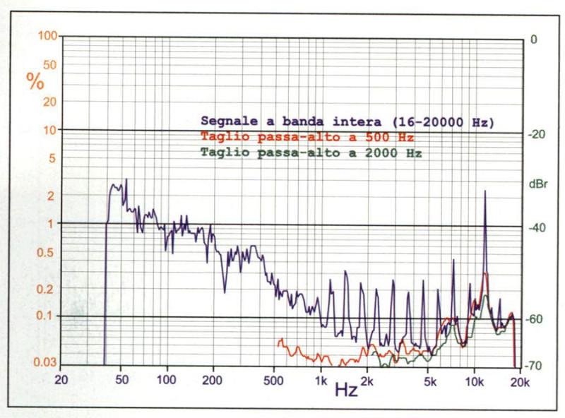 """Figura 7. Total Noise Distortion del sistema Quad 989 alla pressione di 90 dB. Nonostante la distorsione sia in generale bassa, e molto bassa in gamma media ed alta, è presente molto """"lateral banding"""", con picchi elevati ai confini delle bande. Tutto ciò è indotto dal movimento associato alla componente più bassa del segnale, perché se filtriamo il segnale di prova a 500 Hz assistiamo ad un vero crollo dei residui. Una riduzione molto più marginale si osserva se il taglio viene ulteriormente innalzato a 2000 Hz."""