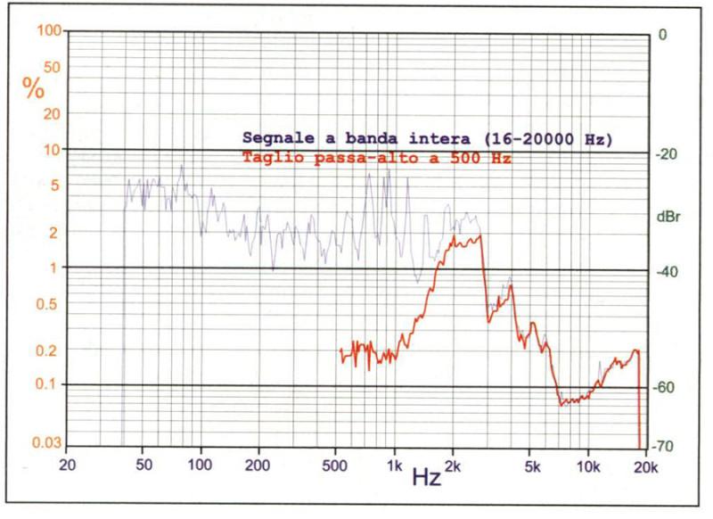 """Figura 8. Klipsch Synergy B2, misura effettuata a 90 dB. Se in questo caso tagliamo a 500 Hz i residui di TND prodotti dal woofer in gamma media scendono a livelli da trasduttore """"super"""", ed inoltre scompaiono del tutto i picchi sulle bande laterali."""